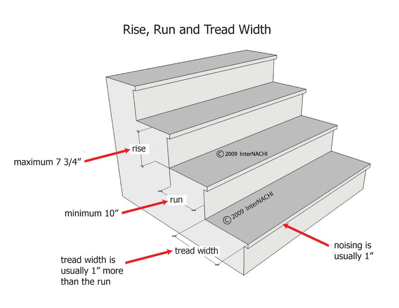 Stair Slope Angle, Stair Tread Slope, Drainage, & Stair Tread Anti.