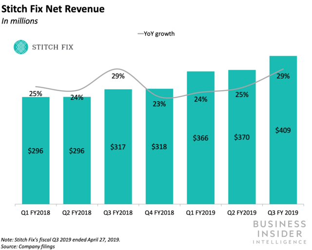 Stitch Fix prospered in its Q3 2019 earnings.