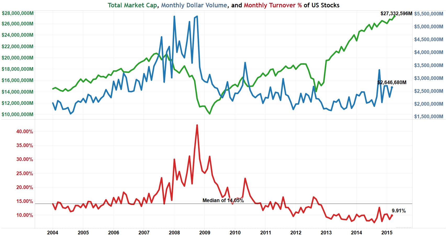 Stock in trade turnover.