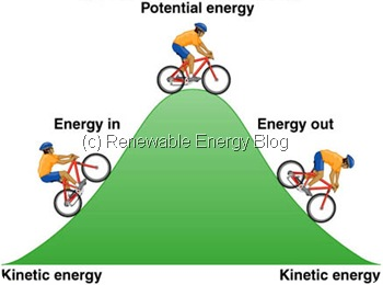 Potential Energy The Energy Stored In An Object Or Material.