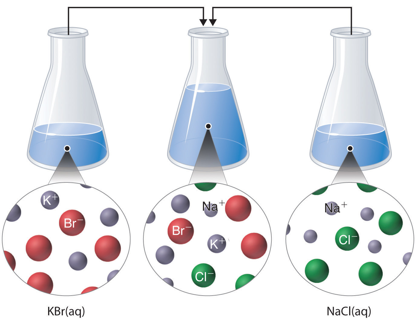 Reactions in Aqueous Solution.