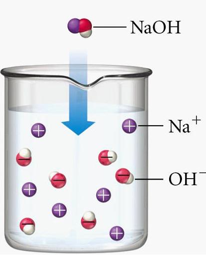 Salt Hydrolysis.