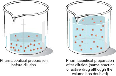 Dilution and Concentration.