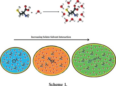 Exploration of Diverse Interactions of Some Vitamins in Aqueous.
