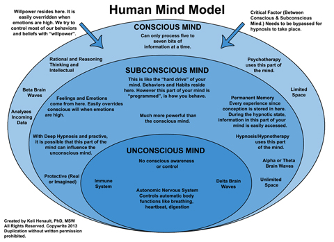 How The Subconscious Mind Works.