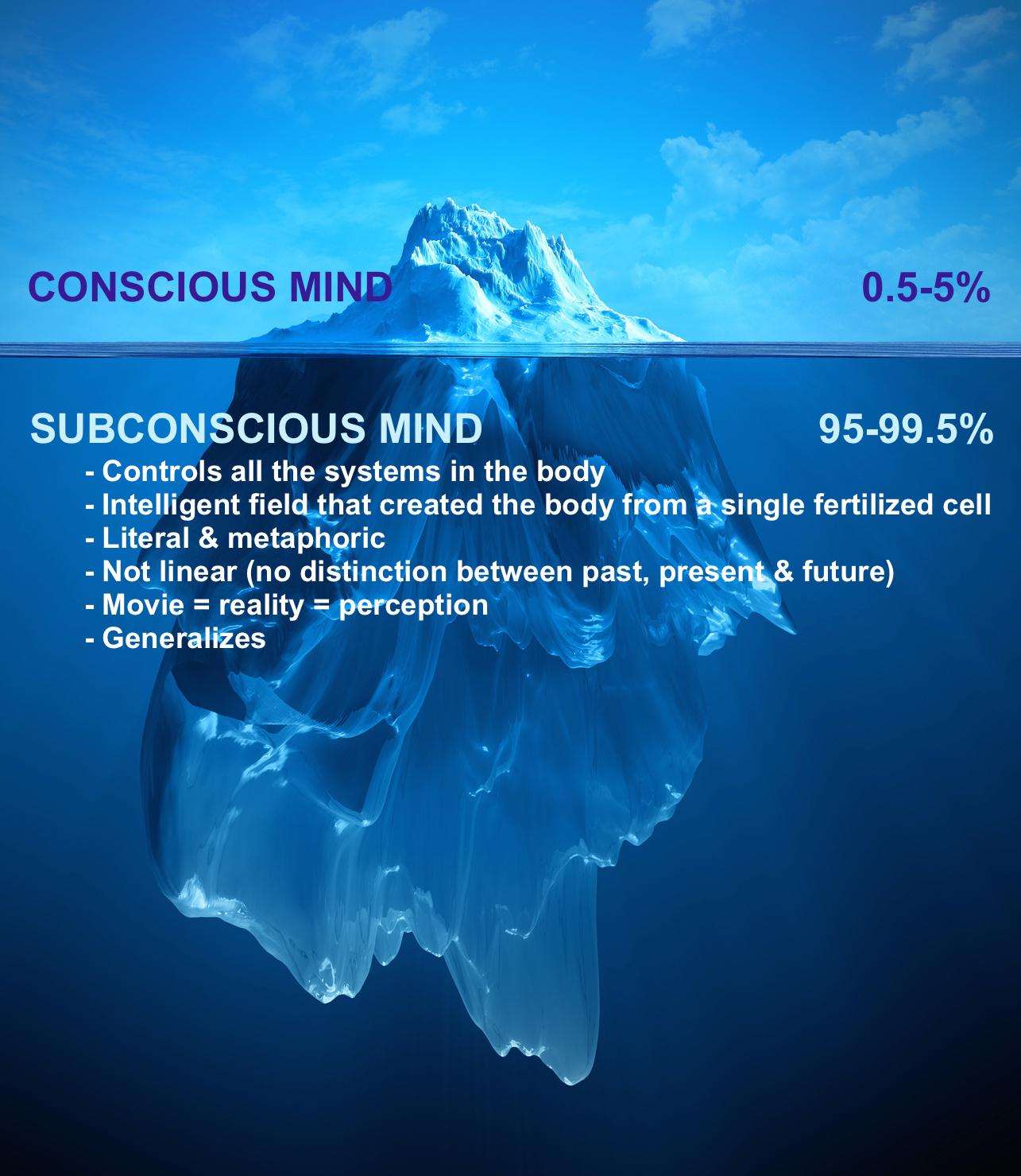 The Subconscious Mind.