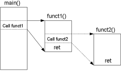 Concept of function in C.