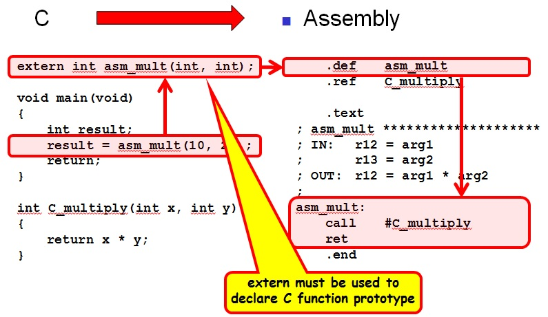 How to Call Assembly Subroutines from C.