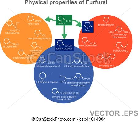 Vector Clipart of Furfuryl alcohol. Vector, Illustration.