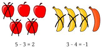 Subtraction Clipart For Kids.