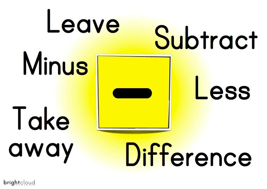 Subtraction Clipart.