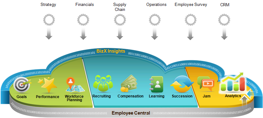 Challenges with SuccessFactors in IT Strategy for HR.