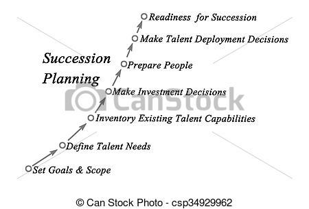 Succession clipart #7
