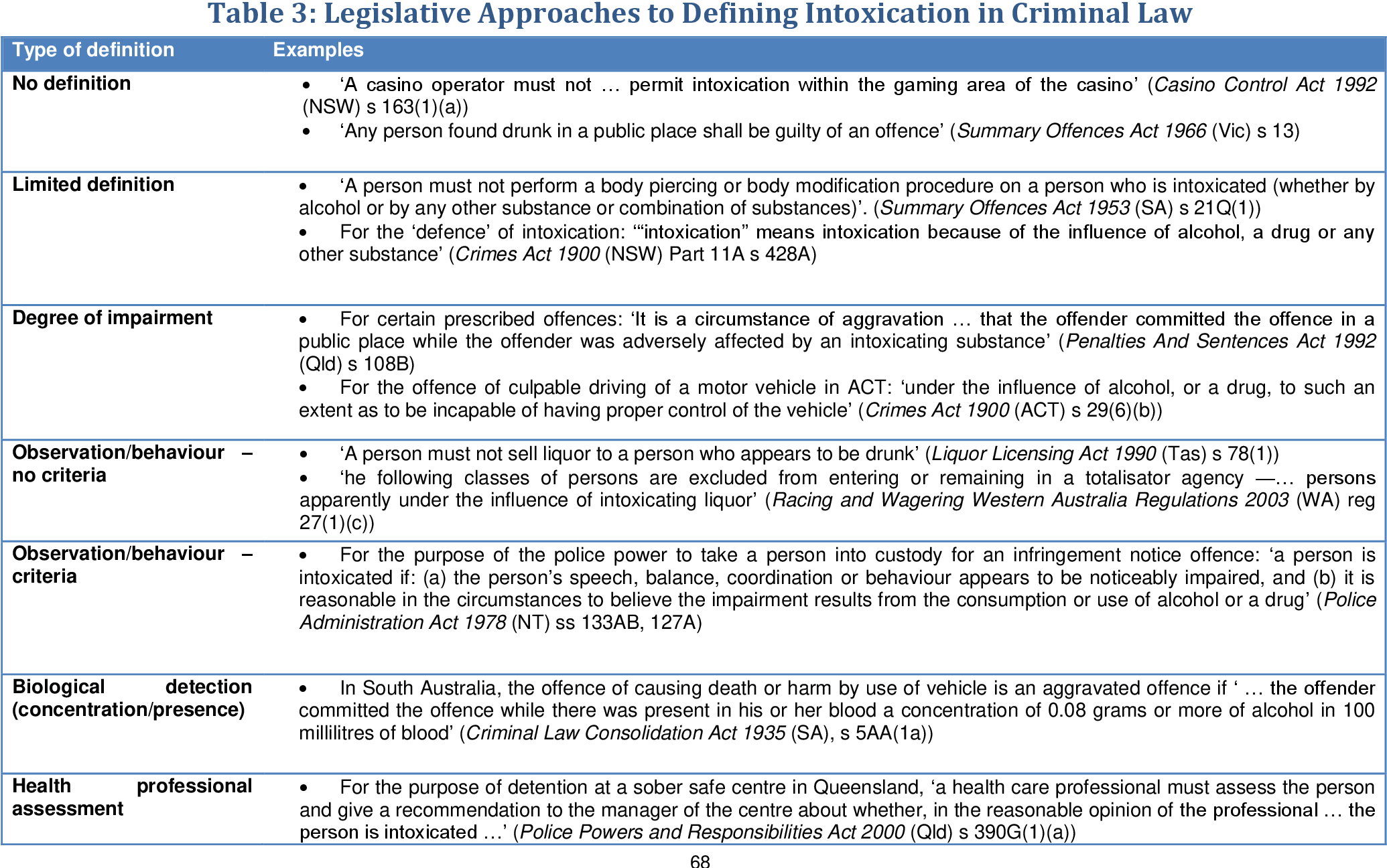 Table 1 from \'Intoxication\' and Australian Criminal Law.