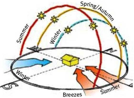 Sunpath Diagram Of Hyderabad.