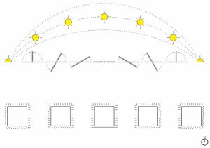Facade system reaction to sun path.