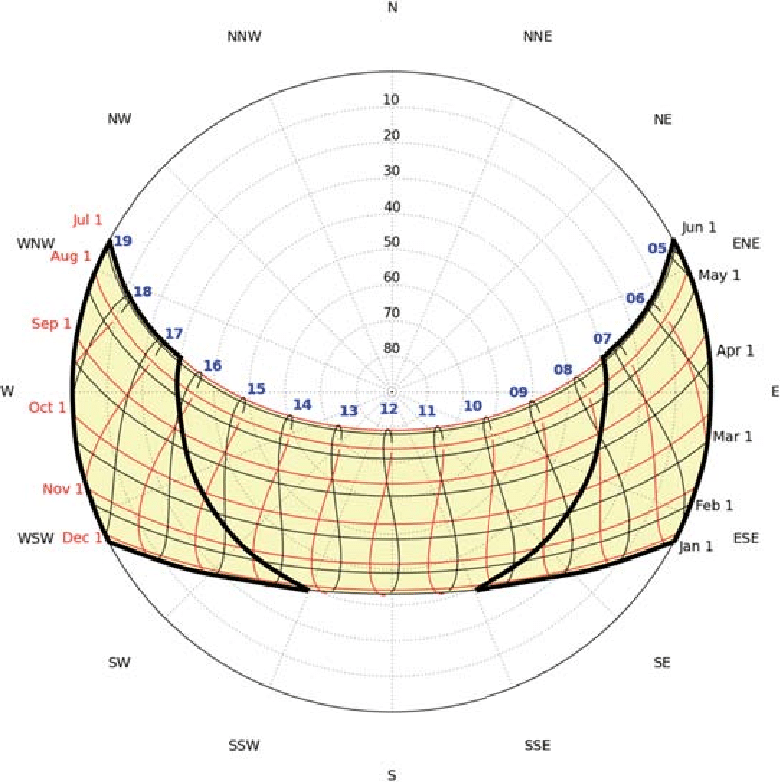 A sun path diagram for Los Angeles with solar elevations.