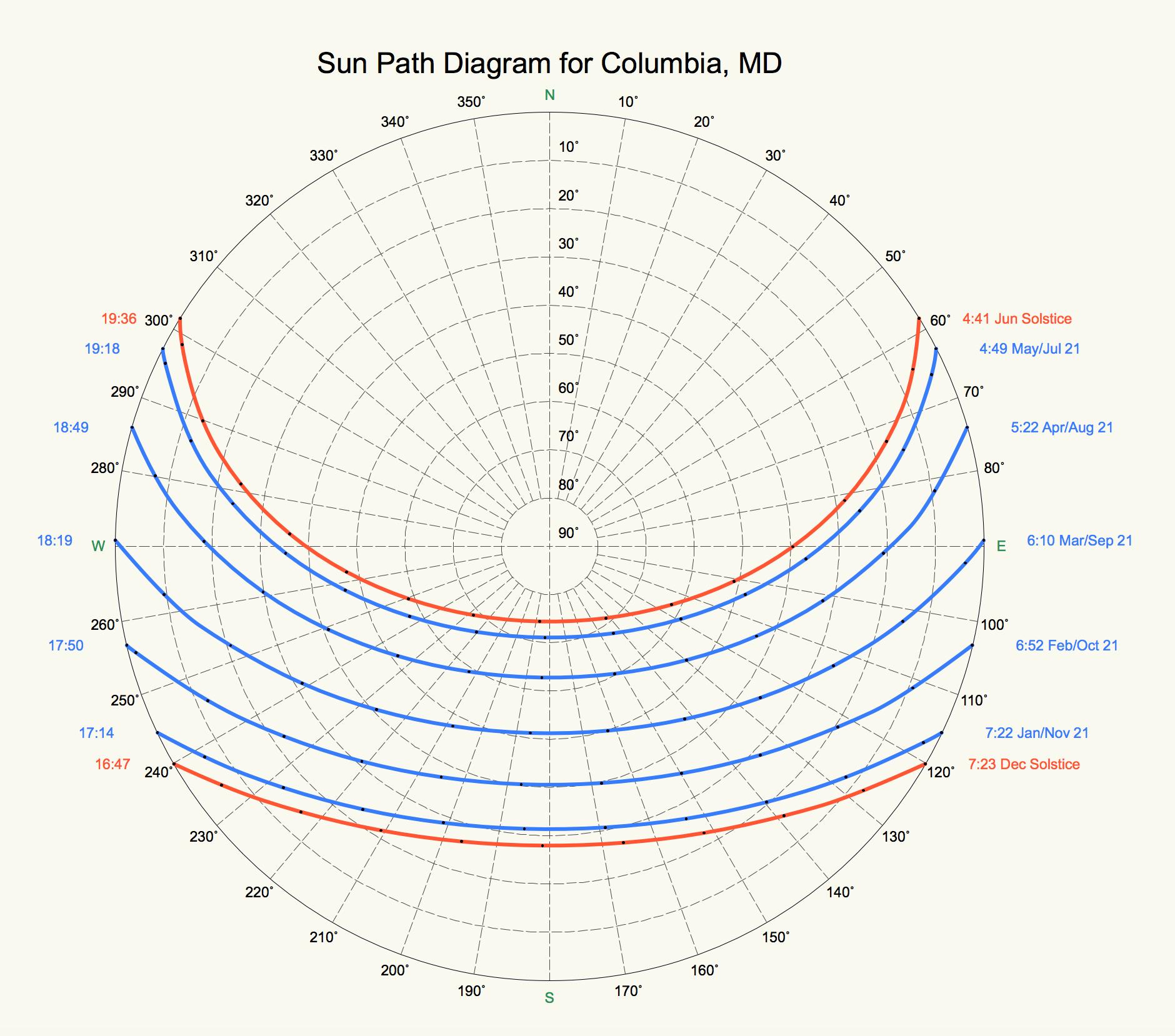Sun Path Diagram.