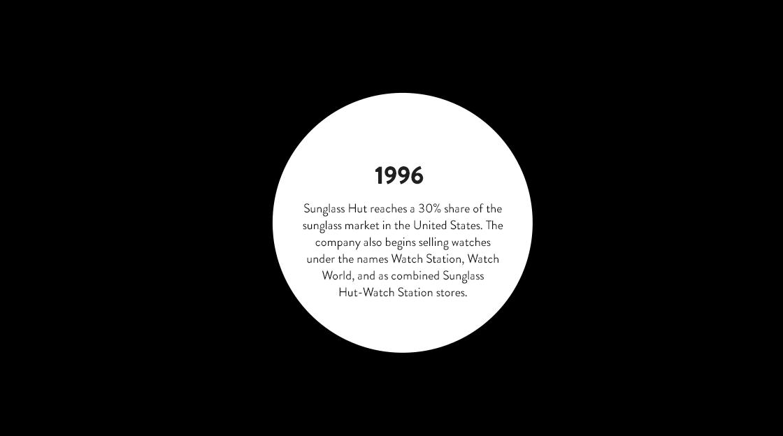 Sunglass Hut Story, Mission & History.