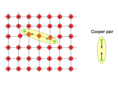 How to turn the vacuum into a superconductor.