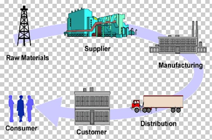 Certified Supply Chain Professional Supply.