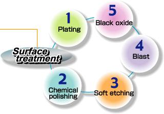 Hirai Seimitsu Kogyo|Surface Treatment|Surface treatment process.