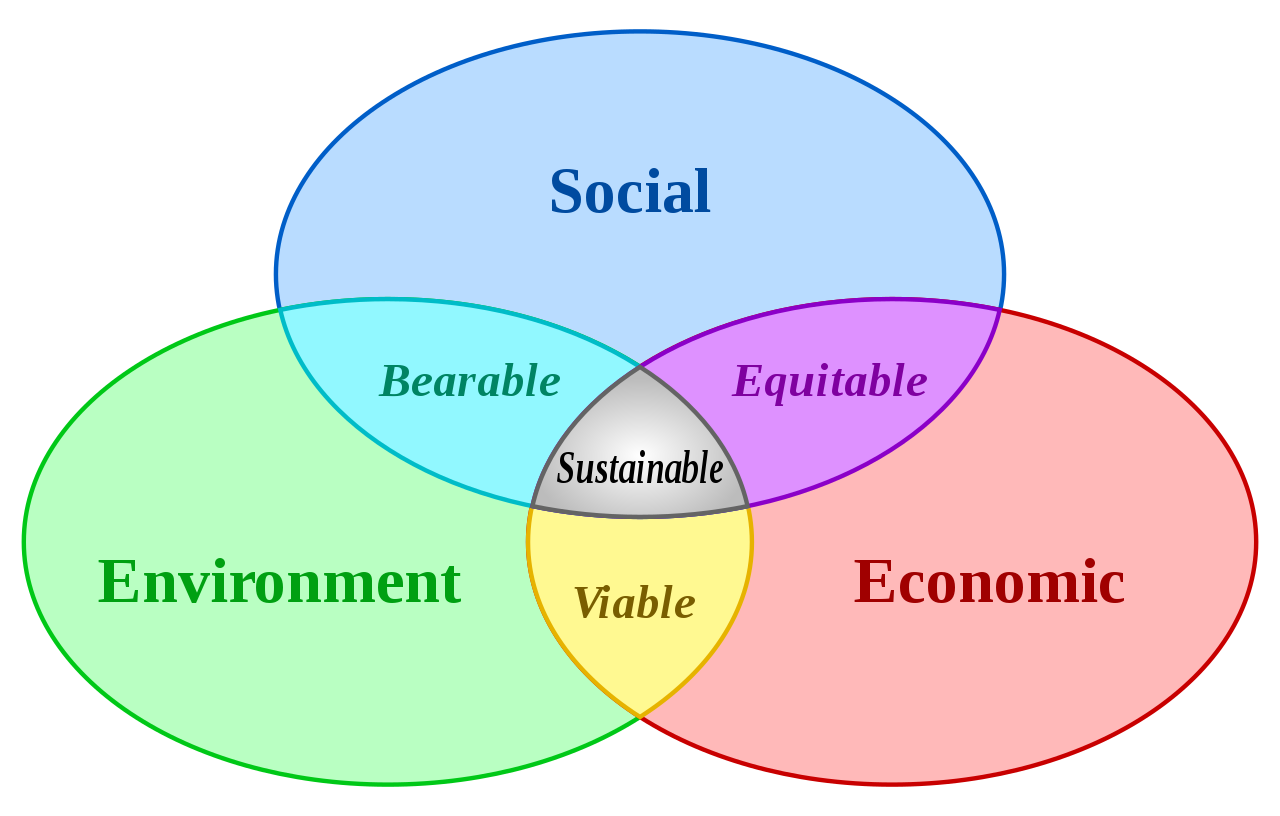 File:Sustainable development.svg.