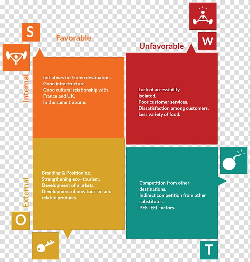 SWOT analysis Business plan Strategic planning, Business.