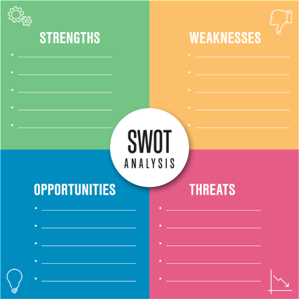 What Is a SWOT Analysis? What You Need to Know (+Examples.