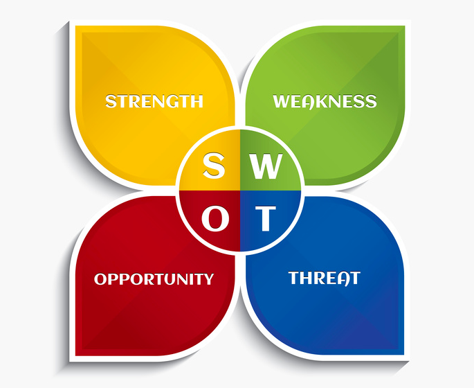 What Is a SWOT Analysis?.