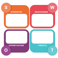 SWOT Analysis Templates.