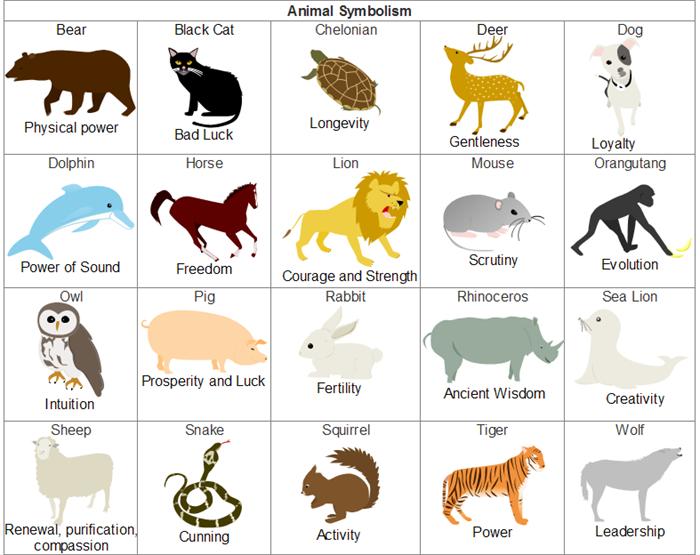 Animal Symbolism.