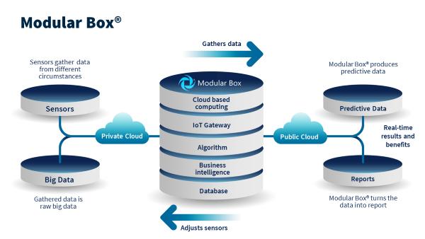 Modular Box.