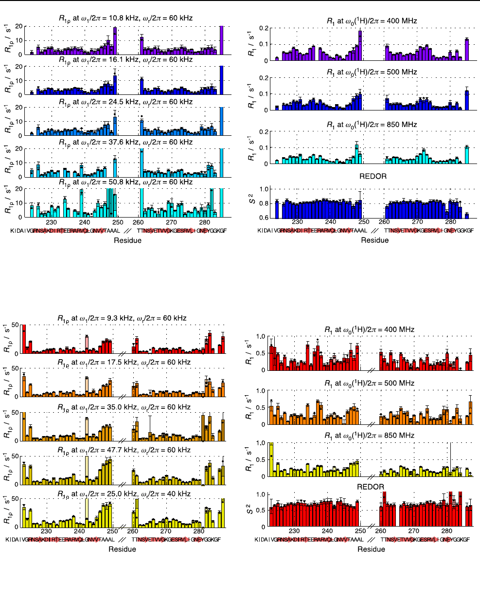 Characterization of fibril dynamics on three timescales by solid.