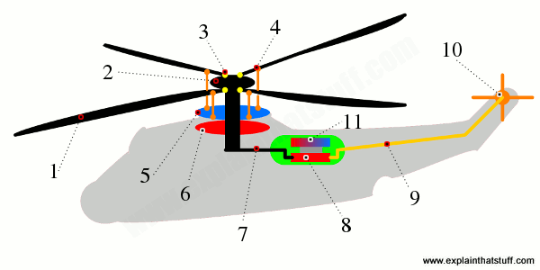 How does a helicopter work?.