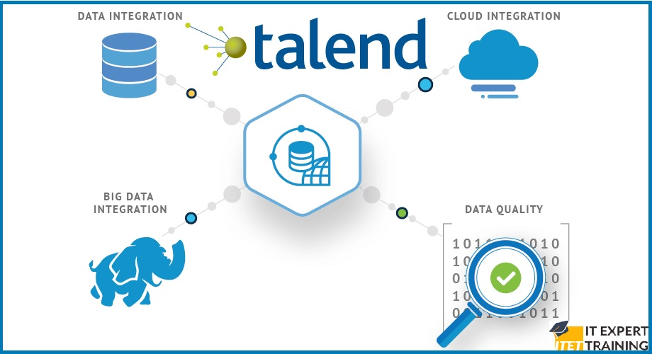 Talend for Beginners.