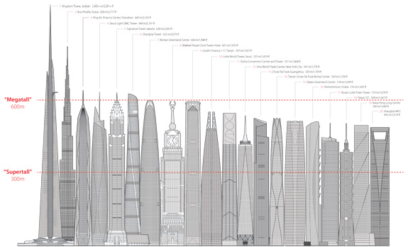 Future Tallest Building In The World Under Construction.