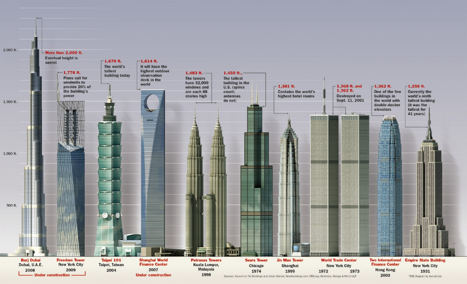 Tallest Buildings in the World.