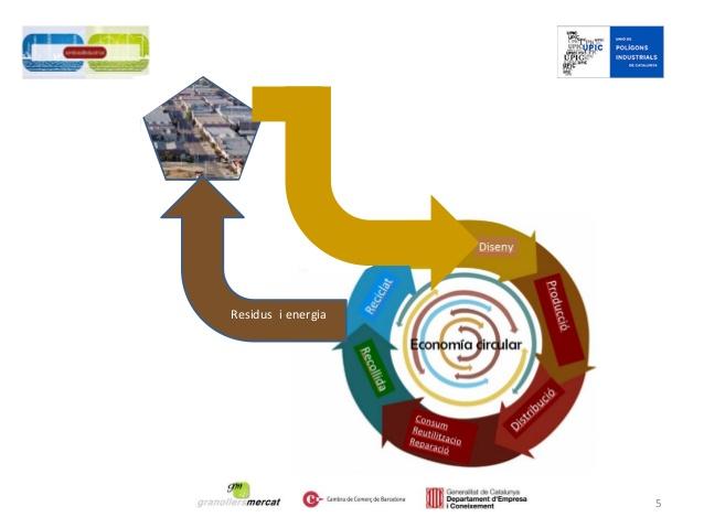 Introducció taula simbiosi industrial.