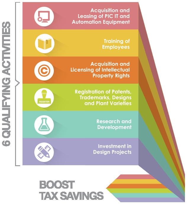 Productivity and Innovation Credit Scheme.