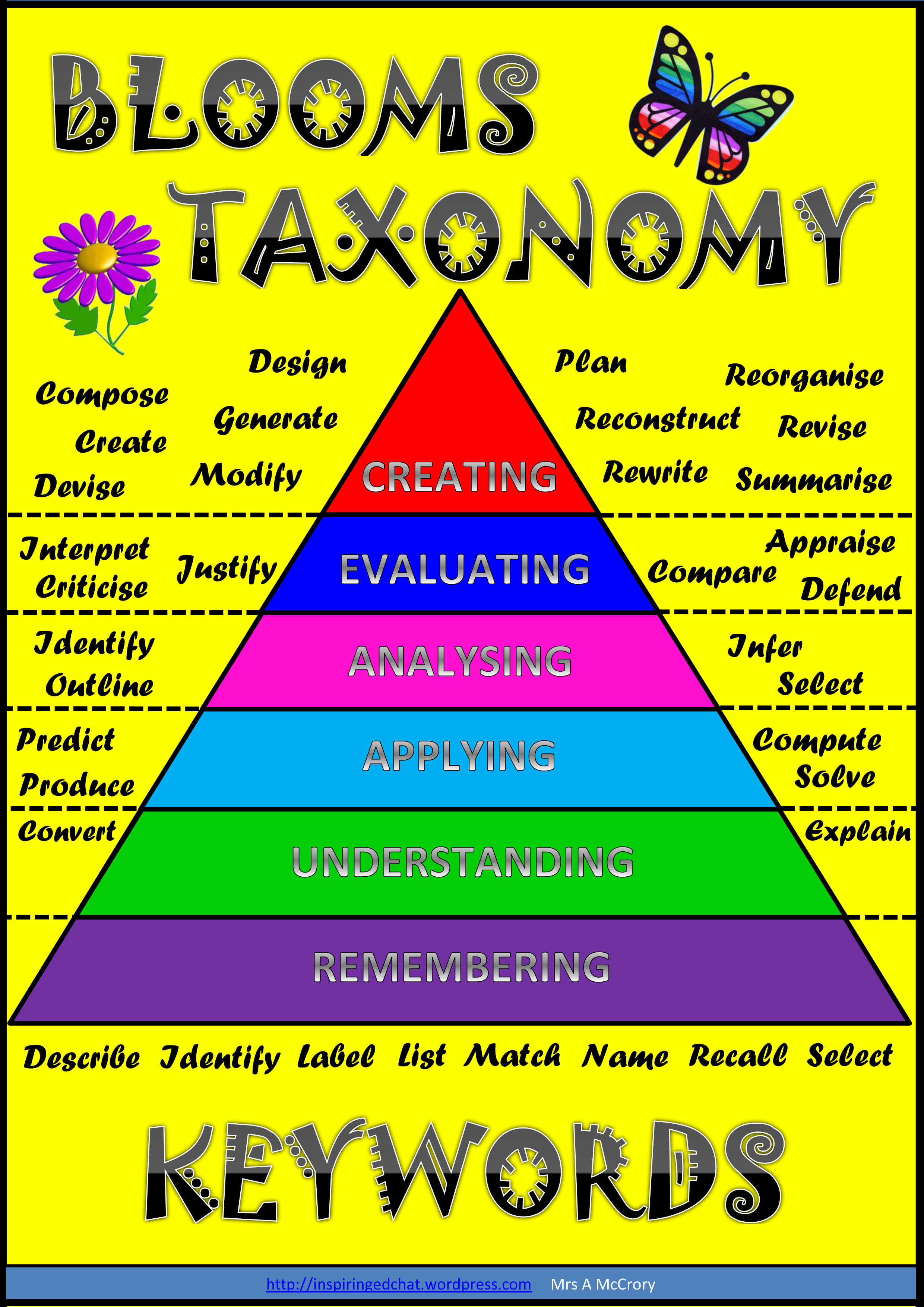 1000+ images about Bloom's Taxonomy on Pinterest.