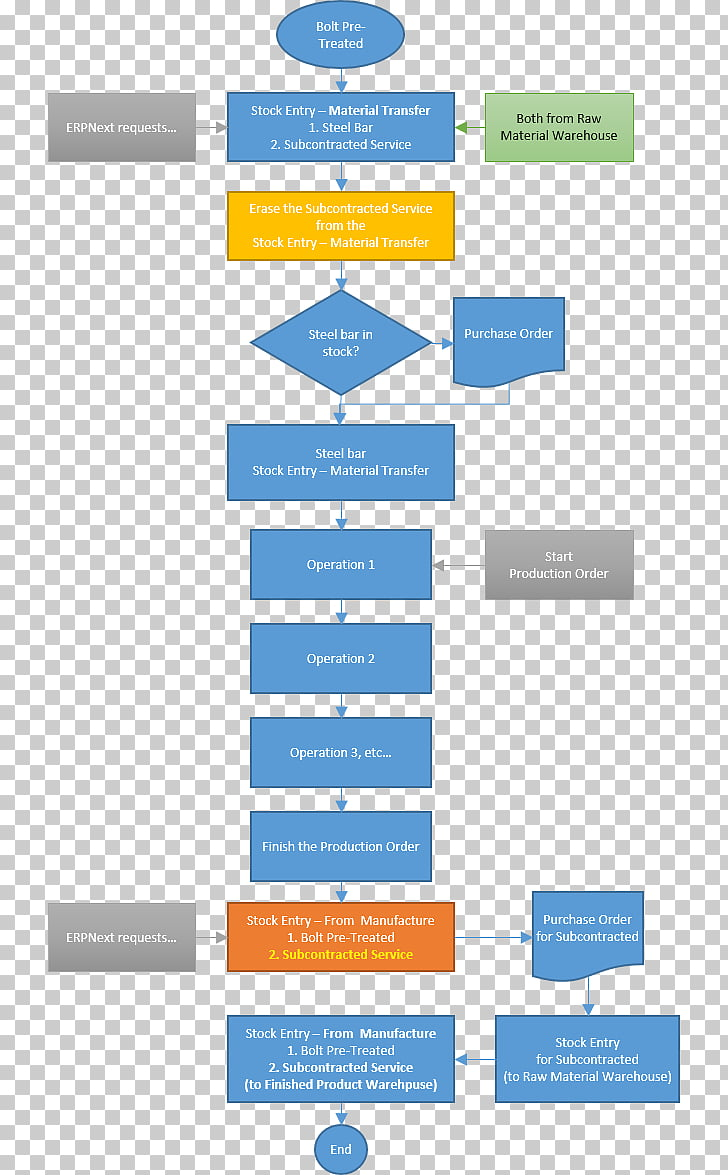 Flowchart ERPNext Bill of materials Purchasing Process flow.