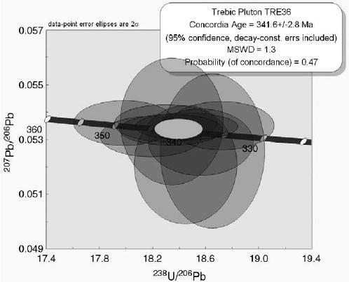 Concordia plot of SHRIMP ages from T ř ebí č Pluton; data with.