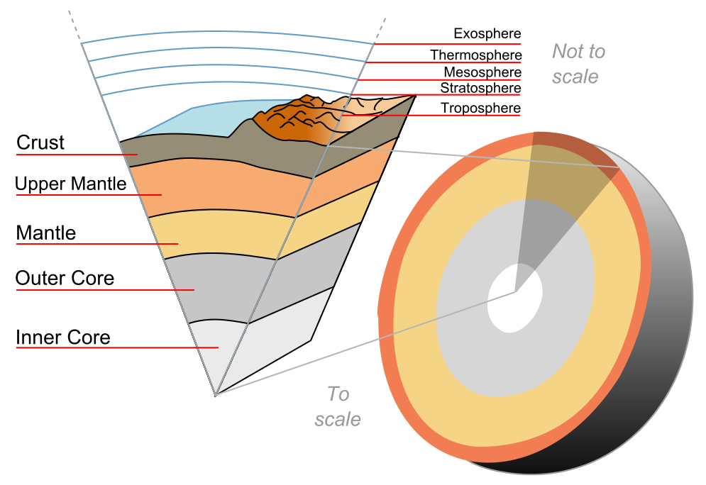 What is the temperature of the Earth's crust?.