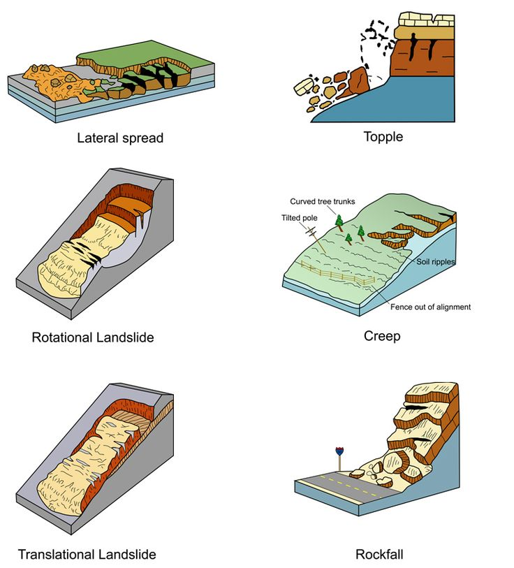 1000+ images about Earth: Geology Illustrated on Pinterest.