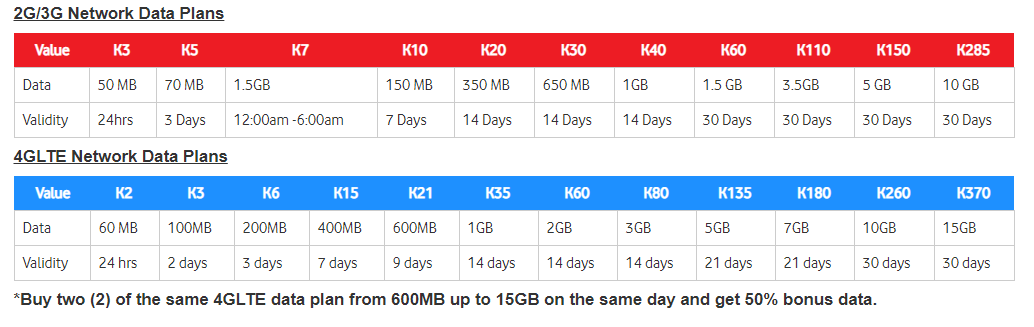Best Buy Internet Data Plan in PNG for 2018.