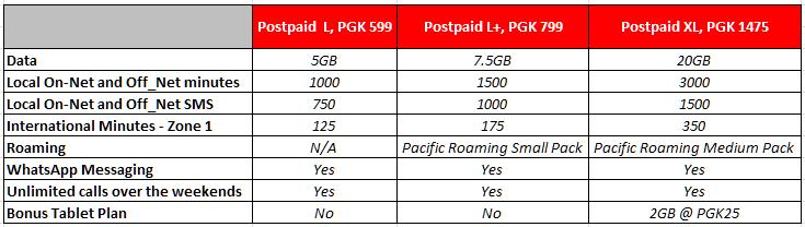 New Postpaid Plans.