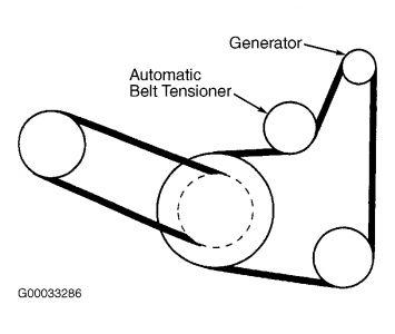 2002 Dodge Stratus Serpentine Belt Replacement: How Do You Loosen.