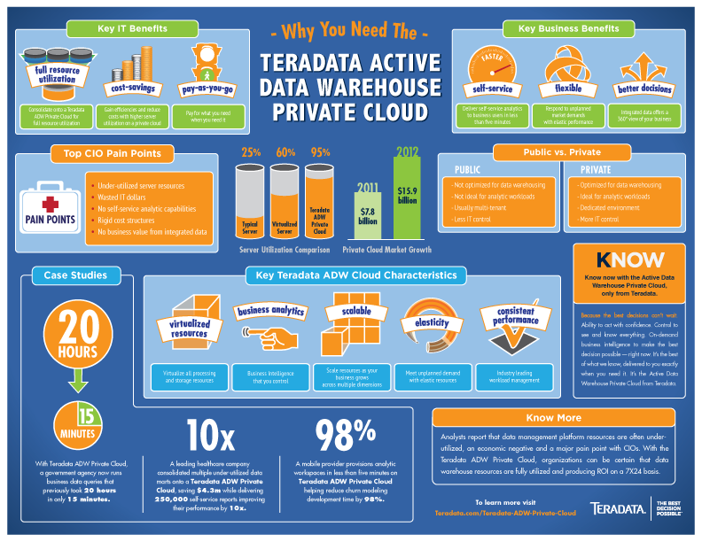 Teradata Active Data Warehouses Provide Private Cloud.