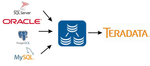 Replicating data into Teradata.